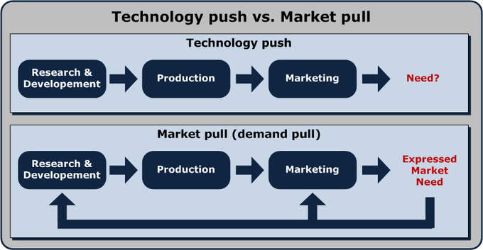 A diagram that shows the push-pull strategy: 1.) technology push - research and development, production, marketing, and need; 2.) market pull - research and development, production, marketing, and expressed marketing need.