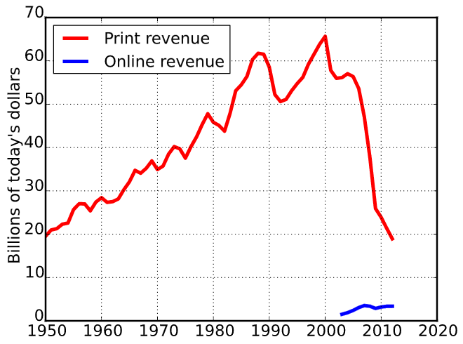 This image demonstrates an important concept in framing. Understanding what influences decisions in a given segment is critical to speaking in the right formats. Newspapers have decline significantly as a source of influence, and therefore organizations pursuing target markets that don't consumer newspapers should refrain from utilizing them as a source of influence.