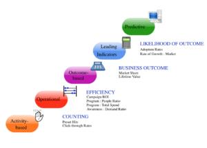 Marketing Metrics Continuum