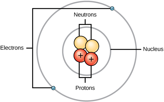 The structure of the atom boundless chemistry structure of an atom elements such as helium depicted here are made up of atoms atoms are made up of protons and neutrons located within the nucleus ccuart Image collections