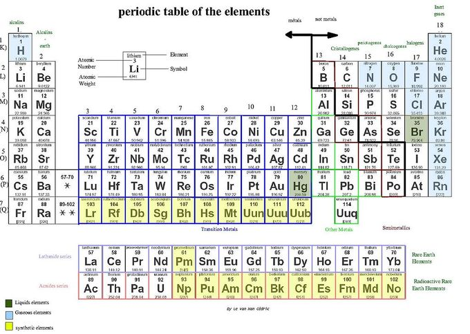 rows and periods the element