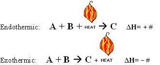 Enthalpy | Boundless Chemistry