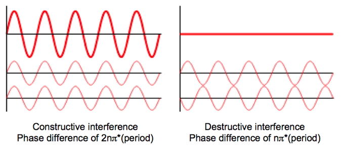 physical properties of waves