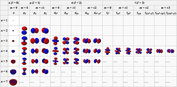 quantum mechanical description of the atom pdf