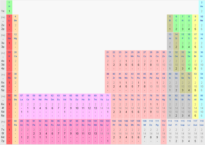 The history of the periodic table boundless chemistry this image shows the entire periodic table with diagrammatic atoms and electron shells filling with movement urtaz Choice Image