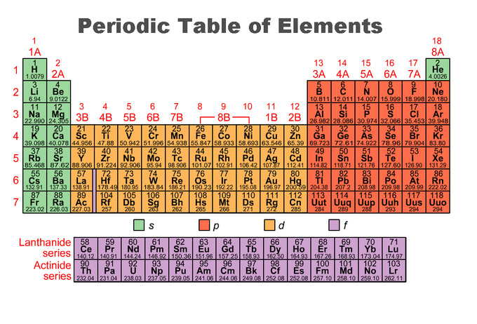 Periodic trends boundless chemistry periodic table of the elements this image is color coded to show the s p d and f blocks of the periodic table urtaz Gallery
