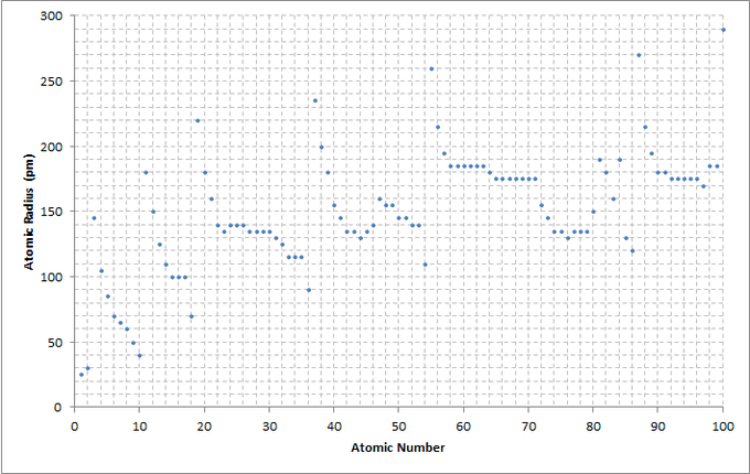 Periodic trends chemistry master atomic number to radius graph a chart showing the atomic radius relative to the atomic number of the elements urtaz Gallery
