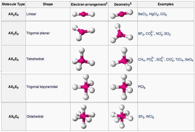 Molecular Geometry | Boundless Chemistry