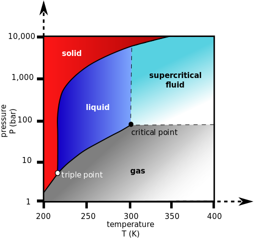 Phase changes boundless chemistry phase diagram for carbon dioxide this diagram indicates the supercritical fluid region of co2 ccuart Choice Image