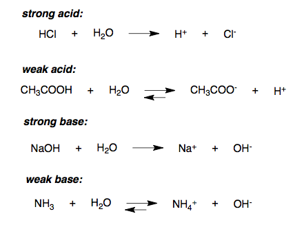 Strength of Acids | Boundless Chemistry