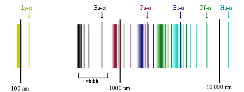 Spectral series of hydrogen.