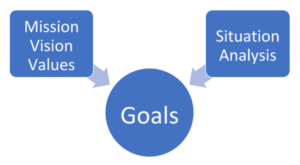 "The words ""Values,"" ""Vision,"" and ""Mission"" are in a box. The words ""Situation Analysis"" are in another box. Both these boxes have arrows pointing from them to a third box, which has the word ""Goals"" in it."