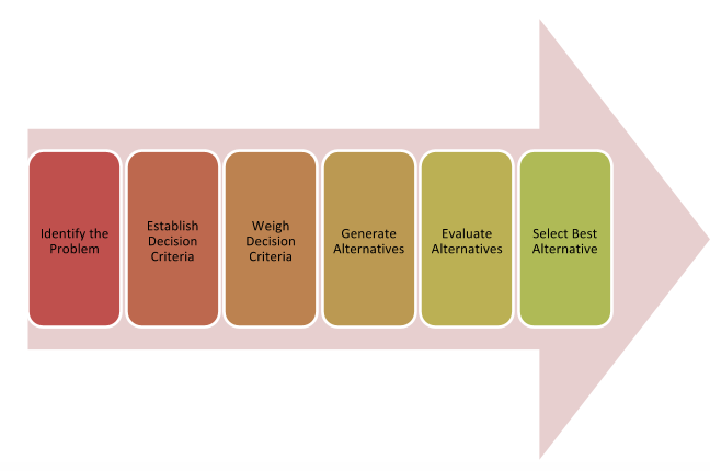 The graphic shows the rational decision-making process with each step in a box in sequential order from left to right. The steps in the boxes include Identify the Decision; Gather Information; Identify Alternatives; Evaluate Alternatives; Choose Solution; Take Action; and Evaluate Outcome.
