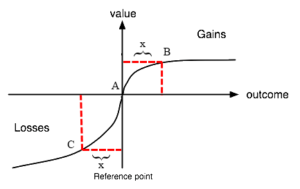 Graphical illustration of how prospect theory describes individuals' subjective valuations of profit and loss.