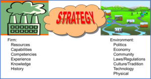 "Graphic with ""Strategy"" at the top; on left, Firm: Resources, Capabilities, Competencies, Experience, Knowledge, History; on right, Environment: Politics, Economy, Community, Laws/Regulations, Culture/Tradition, Technology, Physical"