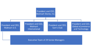 The top of Walmart's organizational structure, which consists of ten additional layers.