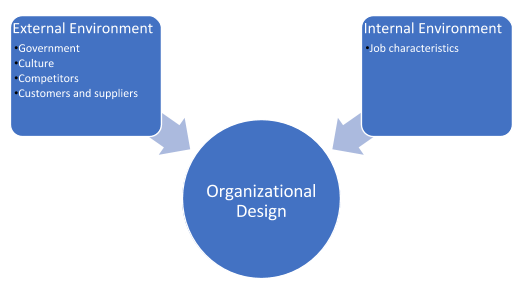 A graphic showing how the internal and external environment can influence a business's organizational design