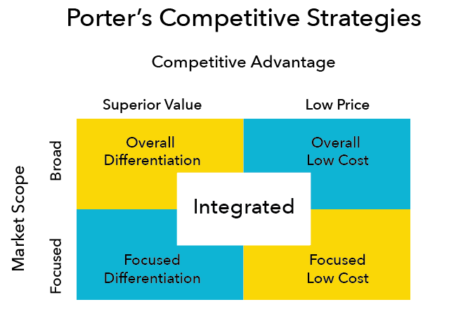 Porter's Competitive Strategies. The Overall Differentiation strategy has a broad market scope and a superior value competitive advantage. The Focused Differentiation strategy has a focused market scope and a superior value competitive advantage. The Overall Low Cost strategy has a broad market scope and a low price competitive advantage. The Focused Low Cost strategy has a focused market scope and a low price competitive advantage. Finally, the Integrated strategy lands in the middle between focused and broad market scope, and superior value and low price competitive advantage.