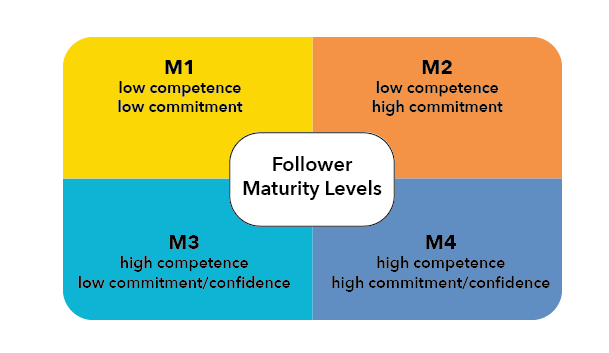Situational Theories Of Leadership Principles Of Management