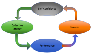 The terms collective efficacy, performance, success, and self-confidence connected by arrows in a circle.