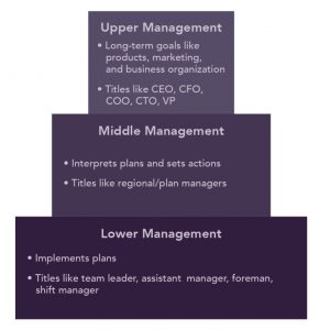 A pyramid graphic with upper management at the top, middle management, and then lower-level management at the bottom. Upper management deals with long-term goals, such as products, markets, and business organizing. Upper managers hold titles like CEO, CFO, COO, CTO, and VP-Marketing. Middle management interprets plans and sets actions. They have titles like regional/plant manager. Lower-level management implements plans. They have titles like team leader, assistant manager, foreman, and shift manager.
