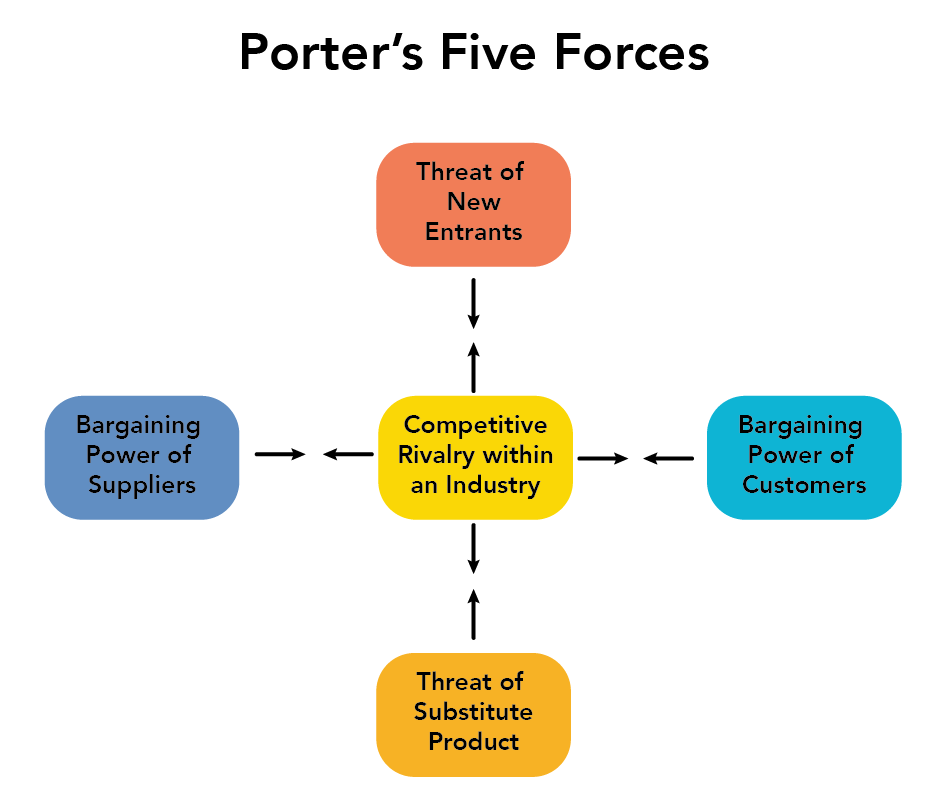 Porter's five forces. Appropriate alternative text can be found in the text below.
