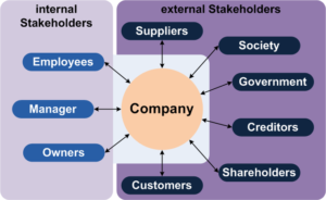 A graphic showing internal stakeholders (employees, manager, and owners) and external stakeholders (suppliers, society, government, creditors, shareholders, and customers) of a company