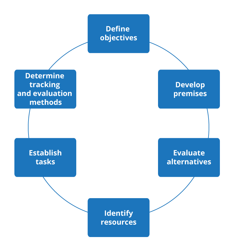 The stages of the planning cycle in boxes with arrows pointing from one step to another: Define objectives; Develop premises; Evaluate alternatives; Identify resources; Establish tasks; and Determine tracking and evaluation methods