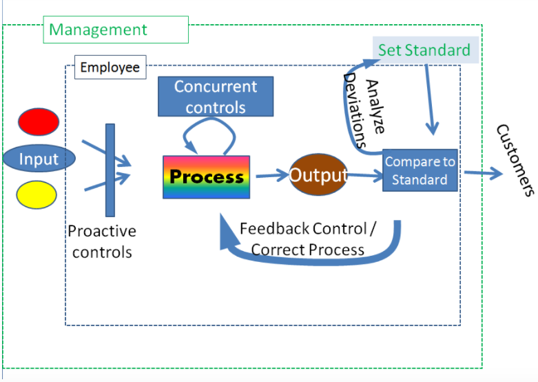 A graphic depicting the way the control process affects the production process. At the left of the diagram, there's input. Proactive controls happen in between input and the start of the production process. Concurrent controls happen during the production process. After the production process, there's output. The output is compared to the standard, deviations are analyzed, and then the feedback goes into correcting the production process. Management surrounds the entire control and production process, setting the standard, analyzing deviations, and if needed, adjusting the process or the standard.
