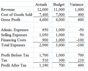 A spreadsheet showing a business budget, actual spending, and variance between the two