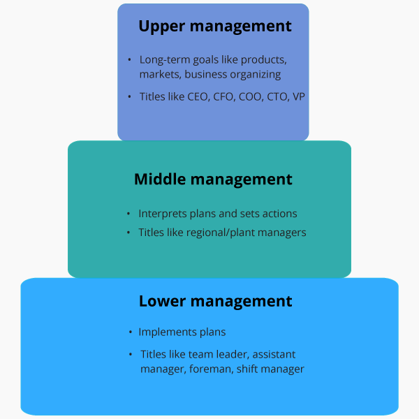 Role of middle managers essay