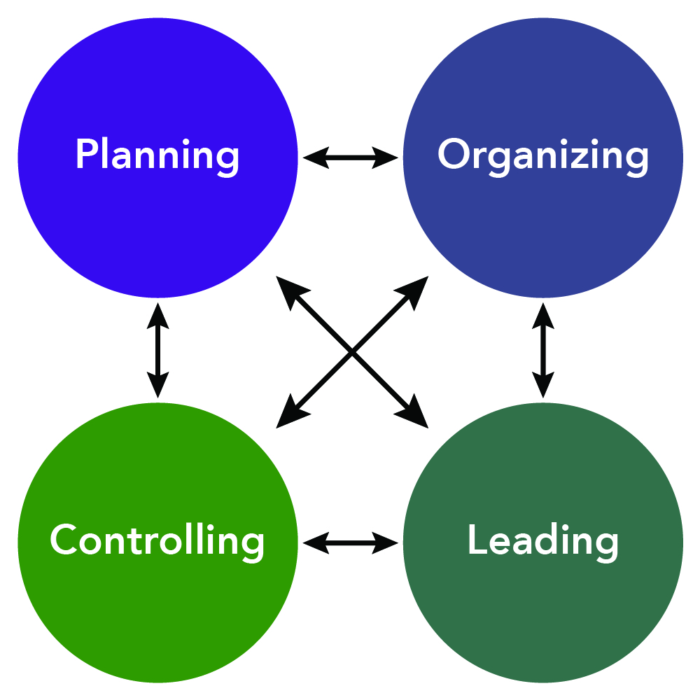 The four functions of management: planning, organizing, leading, and controlling are all connected to each other with lines.