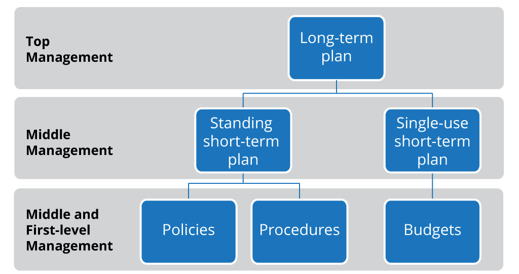Graphic showing organizational plan hierarchy with top management in charge of the long-term plan; middle management in charge of standing short-term plan and single-use short-term plan; and middle and first level management in charge of policies, procedures, and budgets