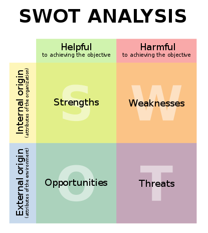 SWOT Analysis. SWOT stands for strengths, weaknesses, opportunities, and threats. Categories are External origin, or attributes of the environment, and Internal origin, or attributes of the organization. Other categories are helpful to achieving the object and harmful to achieving the objective. Strengths are of internal origin and helpful. Weaknesses are of internal origins and harmful. Opportunities are of external origin and helpful. Threats are of external origin and harmful.