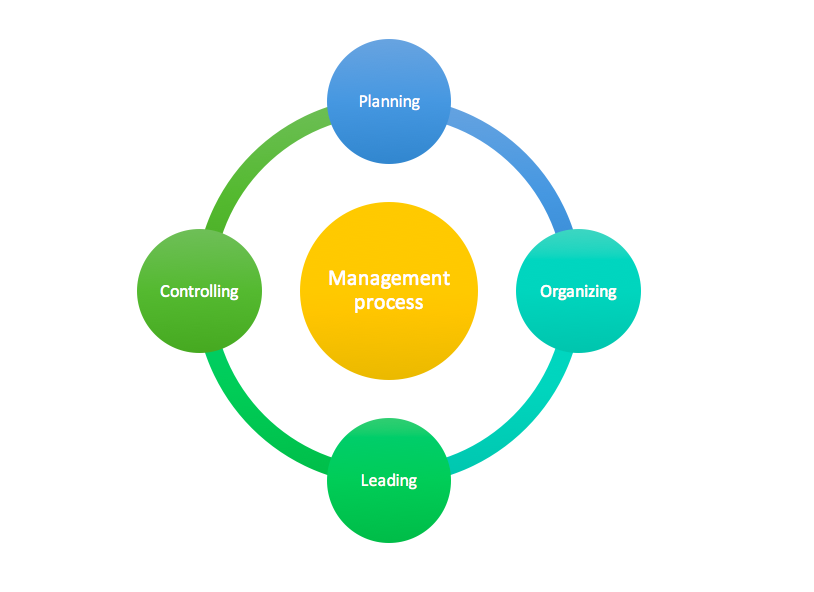This graphic shows the key functions of the management process—planning, organizing, leading, and controlling.