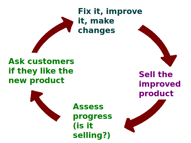 An example of a control feedback loop when designing a product. The process involves the steps of Fix it, improve it, make changes; Sell the improved product; Assess progress (is it selling?); and Ask customers if they like the new product. The cycle then starts all over again.