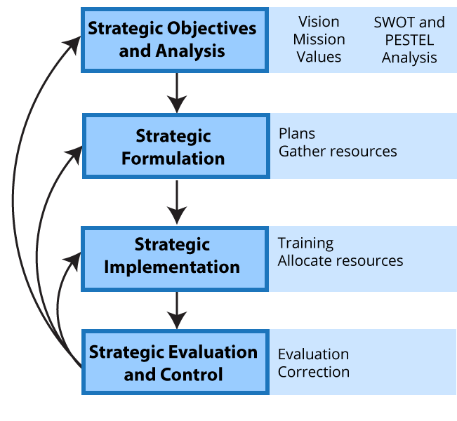 Graphic representation of the text above on strategic objectives, formulation, implementation, and evaluation and control