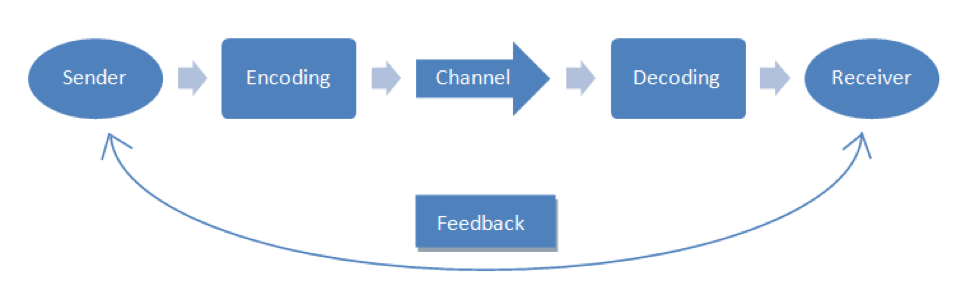 A graphic that lists the process of Sender to Encoding to Channel to Decoding to Receiver with Feedback running between the Sender and the Receiver.