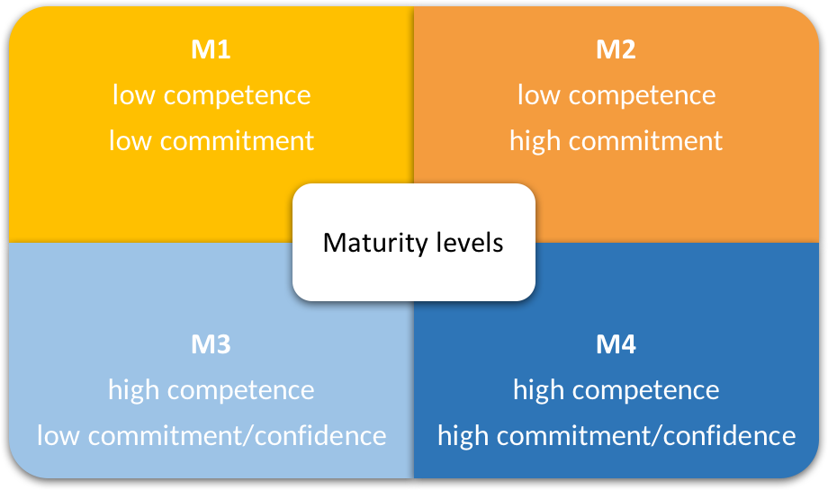 The four maturity levels are M1: low competence, low commitment; M2: low competence, high commitment; M3: high competence, low commitment/confidence; and M4: high competence, high commitment/confidence