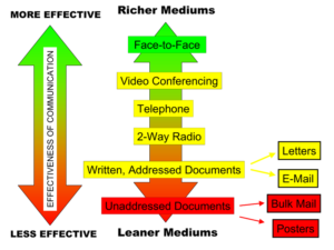 A graphic showing richer, more effective communication media at the top of a two-way arrow and leaner, less effective media toward the bottom. The order from richer to leaner is face-to-face; video conferencing; telephone; 2-way radio; written, addressed documents; and unaddressed documents.