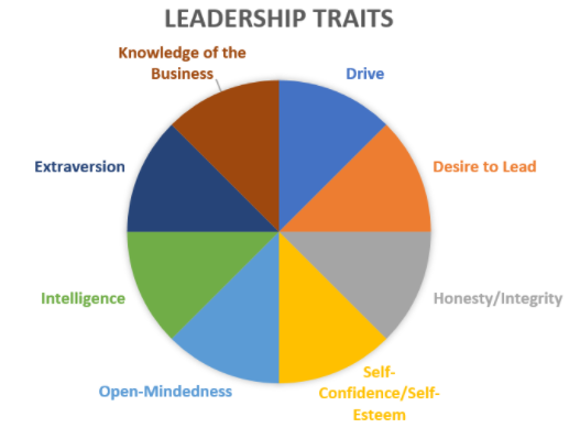 A pie chart of leadership traits. Each slice in the chart indicates a different trait: Drive; Desire to lead; Honesty/integrity; Self-confidence/self-esteem; Open-mindedness; Intelligence; Extraversion; and Knowledge of the business.