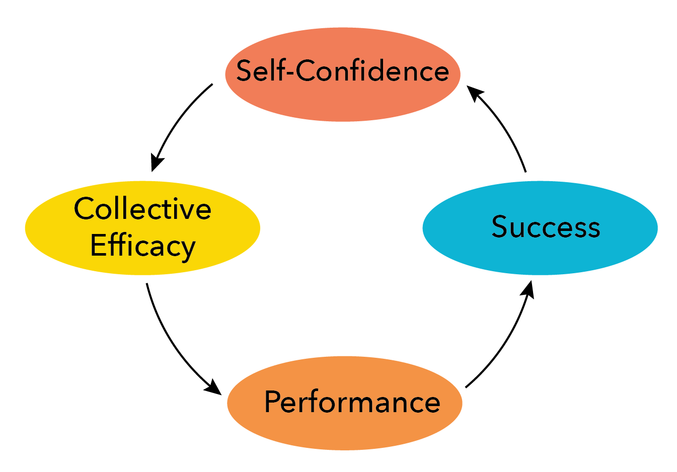 The terms collective efficacy, performance, success, and self-confidence connected by arrows in a circle
