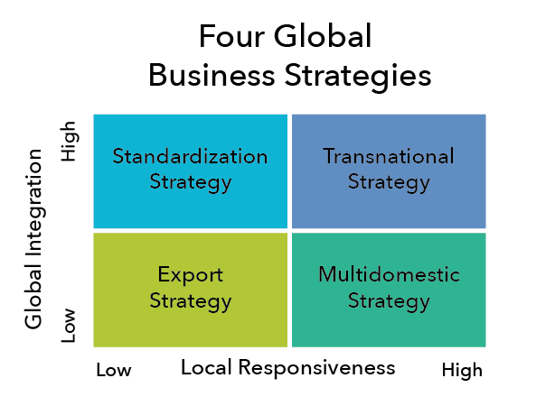 An export strategy works with low levels of local responsiveness and global integration. A standardization strategy works with high levels of global integration and low levels of local responsiveness. A transnational strategy works with high levels of global integration and local responsiveness. A multidomestic strategy works with high levels of local responsiveness and low levels of global integration.