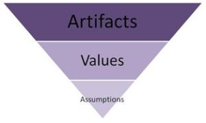 Schein's model: An inverted pyramid with artifacts at the top, then values, and then assumptions.