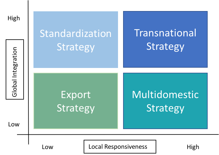 difference between global strategy transnational strategy and multidomestic strategy This module focuses on corporate strategy with particular emphasis on global strategy and competing around the world  strategic leadership and  a transnational .