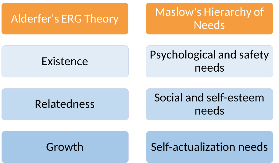 In Alderfer's ERG theory, existence corresponds to psychological and safety needs in Maslow's hierarchy of needs. Relatedness corresponds to social and self-esteem needs, and growth corresponds to self-actualization needs.