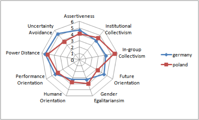 A diagram of cultural similarities between Germany and Poland. The countries have very similar levels of institutional collectivism, gender egalitarianism, humane orientation, performance orientation, power distance, and assertiveness. They differ slightly in in-group collectivism, future orientation, and uncertainty avoidance.