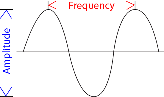 A diagram of a sound wave with its frequency (pitch) and amplitude (loudness) labeled.