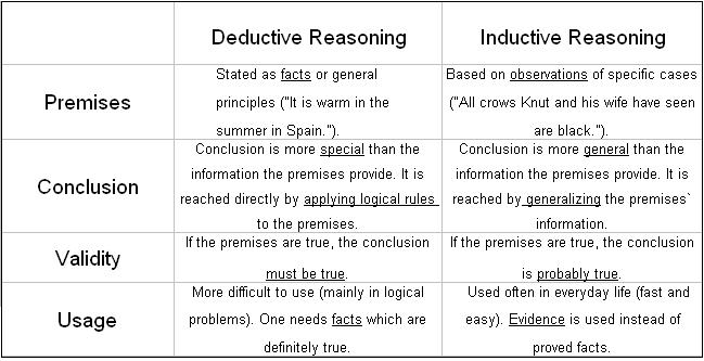 A chart that shows the differences between deductive and inductive reasoning based on the premise, conclusion, validity, and usage.