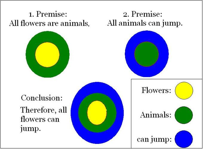 "An example of a deduction that says ""All flowers are animals. All animals can jump. Therefore, all flowers can jump."""